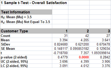 1 Sample t-Test Results