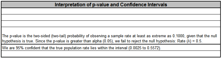 SigmaXL 1 Sample Poisson Rate Test Template