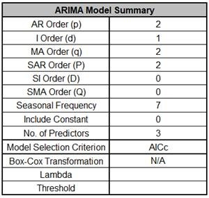 ARIMACCPredictor5
