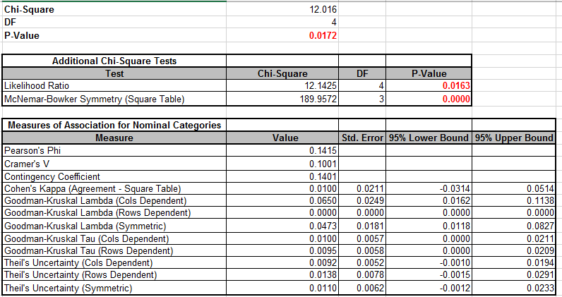 Sigmaxl Product Features How Do I Perform Chi Square Tests In