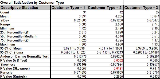 Descriptive Statistics Result