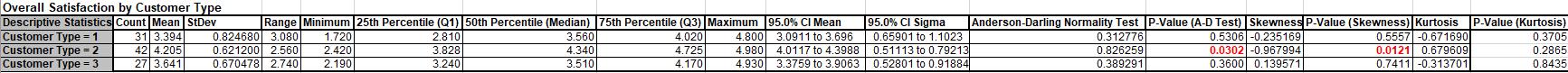 Descriptive Statistics Column Format