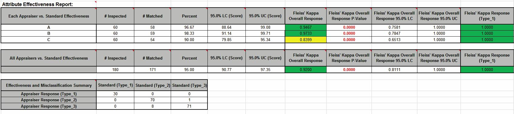 Sigmaxl Attribute Msa Reports In Excel Using Sigmaxl