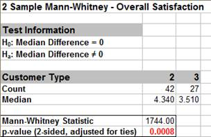 Mann-Whitney Results