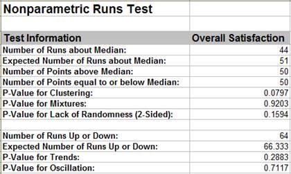 Nonparametric Runs Test