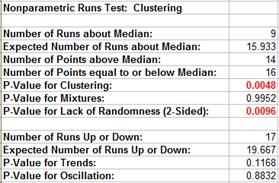 Nonparametric Clustering