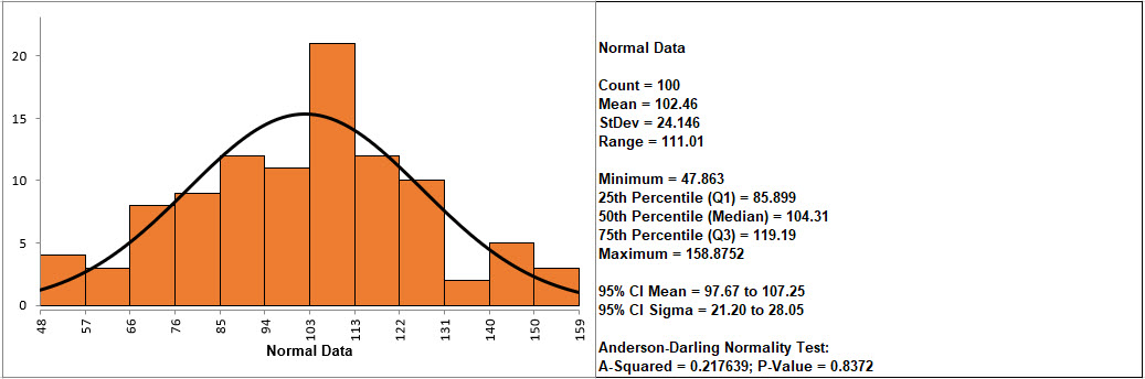 Histogram Descriptive Statistics