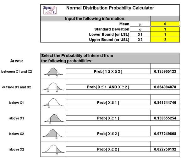 Probability Distribution Calculator
