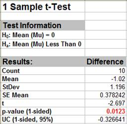 t-Test Results