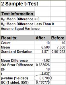 2 Sample t-Test Results