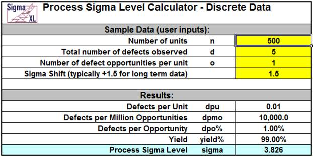 Sigmaxl Process Sigma Level Calculator In Excel Using