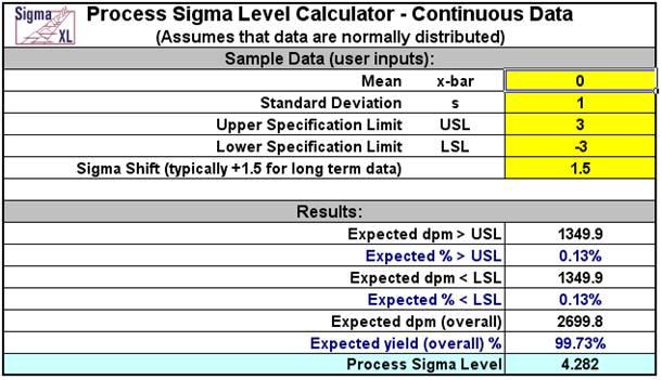 Process Sigma Level - Continuous Data