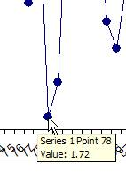 Data Point Value