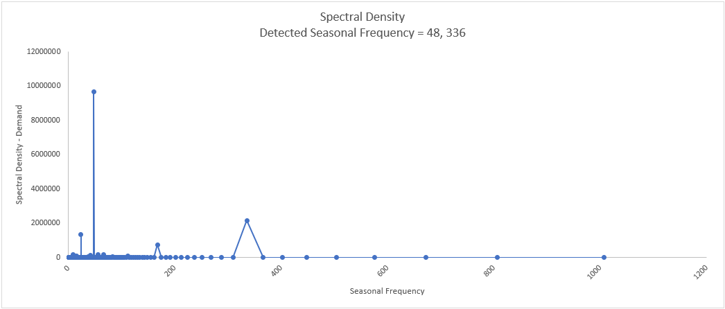 Spectral2