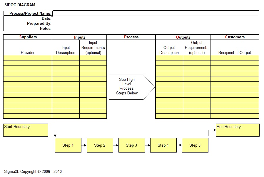 Sample Chart Templates sipoc chart template : sipoc template image search results