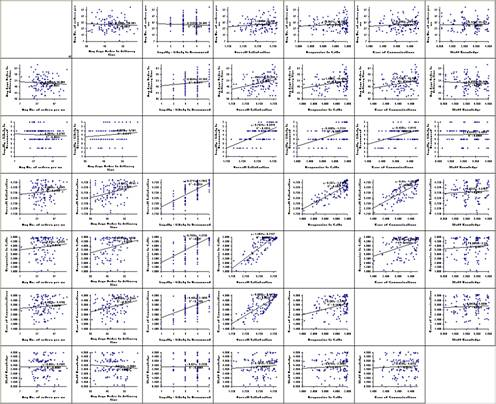 SigmaXL | Create a Scatter Plot Matrix in Excel using SigmaXL