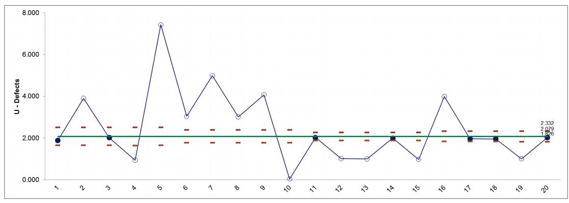 U-Chart in Excel