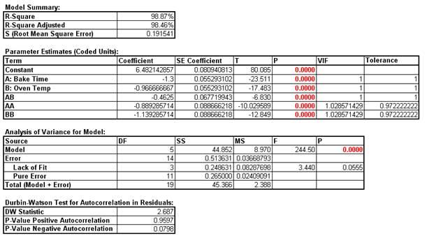 Model Summary Response Surface