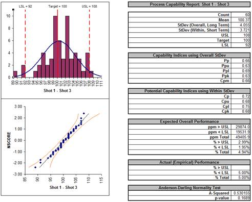 Process Capability Combination Report