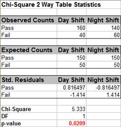 Chi-Square 2 Way Data Table