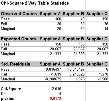 Chi-Square 2 Way Data Table Statistics