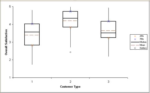 SigmaXL Product Features – Box Plot Worksheet