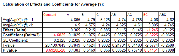 Effects and Coefficients