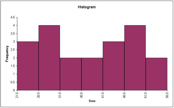 Lovely Basic Histogram . Regarding Histogram Template