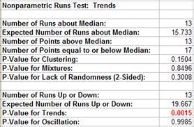 Nonparametric Trends