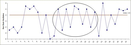 Nonparametric Run Chart