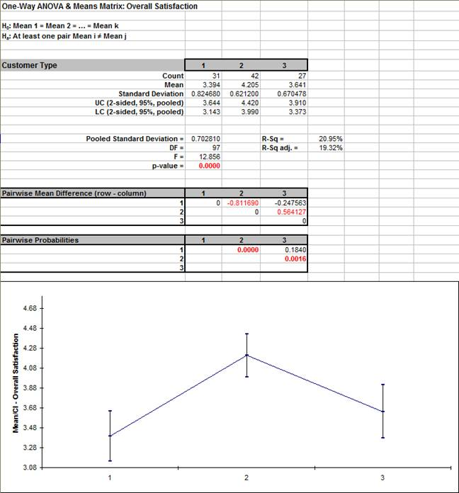 One-Way Anova and Means Matrix