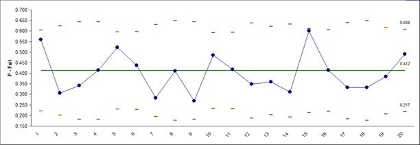P Chart In Excel