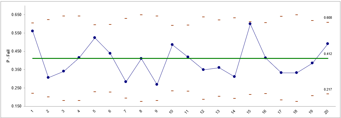 P-Chart in Excel