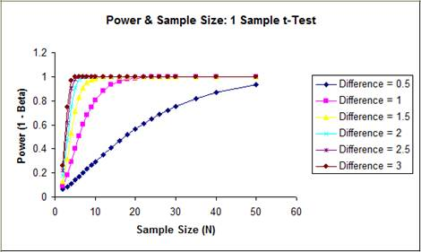 Power and Sample Size Chart