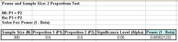 Power and Sample Size Results