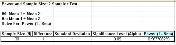 2 Sample t-Test Power and Sample Size