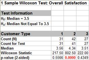 1 Sample Wilcoxon Test