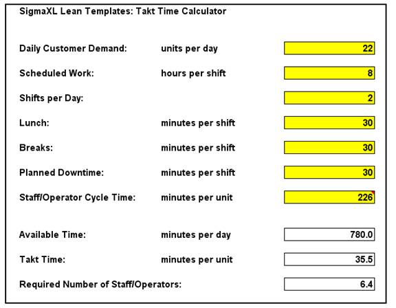 takt time analysis In order to use the takt time calculator, you will need two numbers the first number that is required is d, or the average customer demand for that item per day the second number is w, or the total available production time in seconds per day.