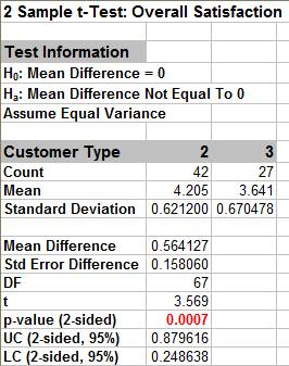 SigmaXL | Two Sample t-Test with Assumptions Test in Excel Using ...