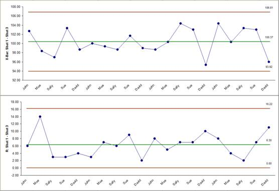 Xbar and r chart excel template