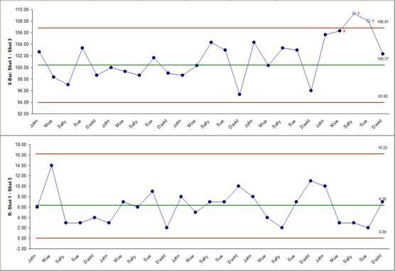 SigmaXL   Create an X-Bar and R Chart